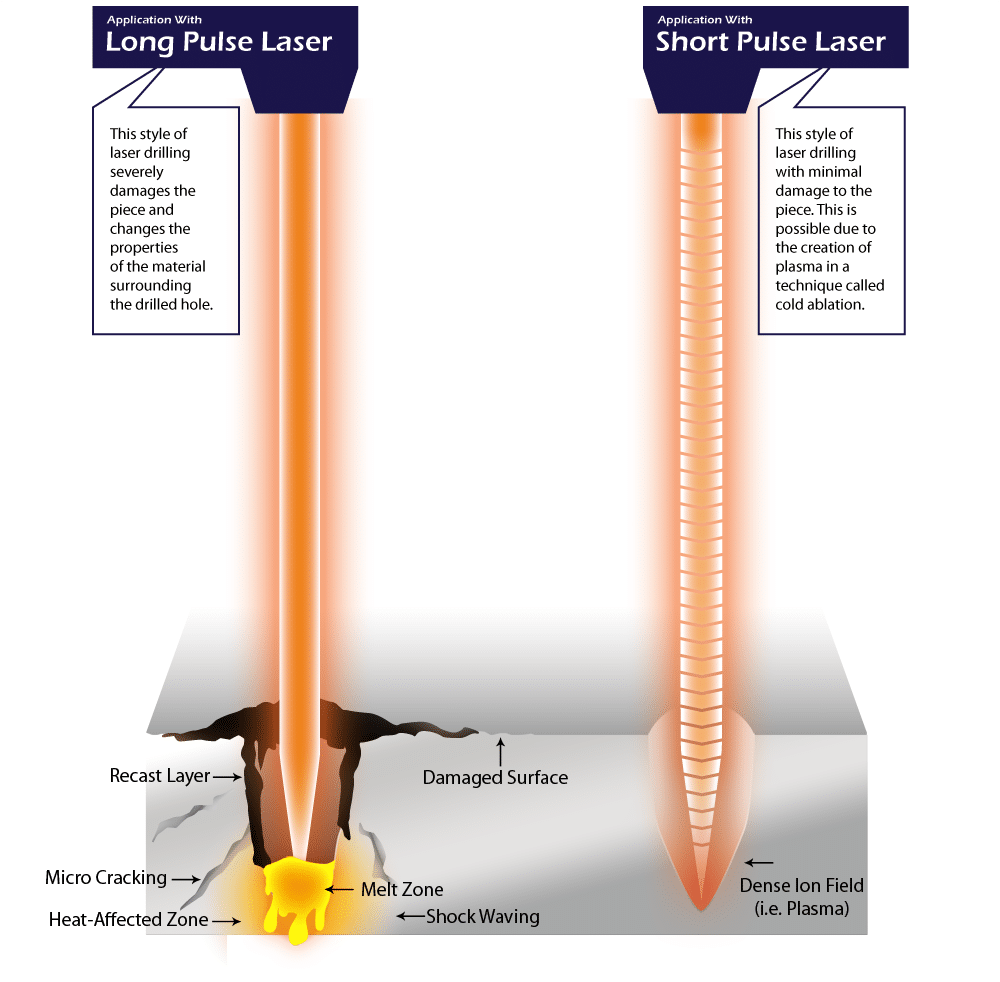 This diagram shows the difference between our pioneered ablation process and the old style of laser drilling.